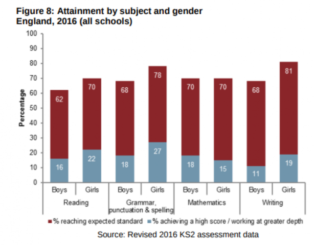Causes of gender inequality in India